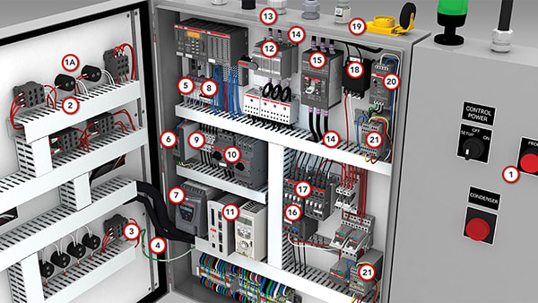 ABB Control panel solutions
