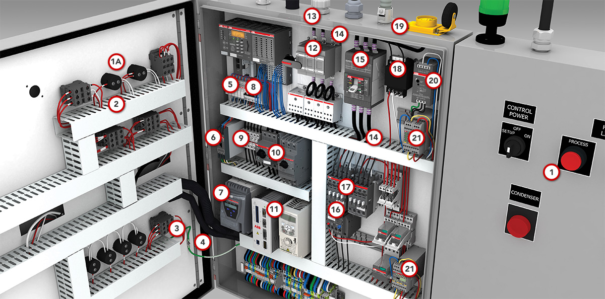 Control Panel Solutions from ABB